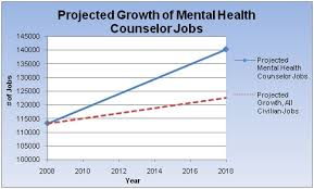 Sample Resume Mental Health Counselor by Psychology Degrees Online Rehabilitation And Mental Health