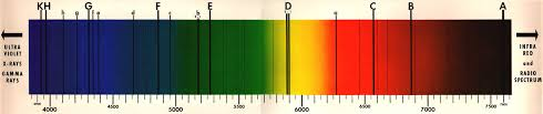 color spectrum energy levels chapters 7 10 the electronic structure of atoms to chemical bonding