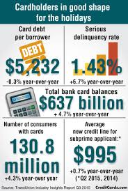 card debt is for the 2015 holidays