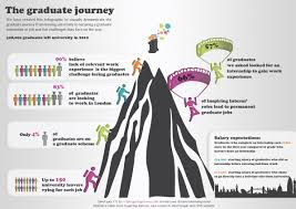 Jobs Search by Job Promotion Infographics Google Search Infographics