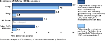 u s gao dod inventory of contracted services actions needed to