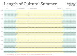 How Many Weeks In A Year by Next Summer Is Already Better Than This Summer Popular Science