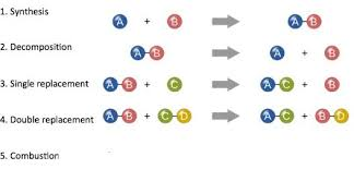 all types of chemical reactions in organic and inorganic chemistry