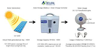 solar dc lighting system solar home lighting system with 12v 40w solar panel 12v 7ah