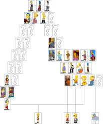 the war of the simpsons v3 pretending to cry family tree