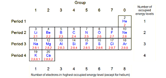 bbc gcse bitesize electronic structure and the periodic table