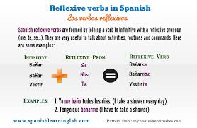 conjugating and using spanish reflexive verbs spanishlearninglab
