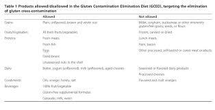 celiac disease why you should not eat dairy corn quinoa oats
