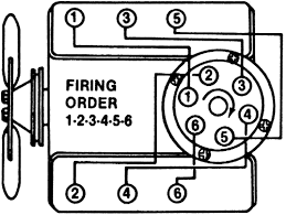 1984 corvette firing order chevrolet malibu 5 7 1984 auto images and specification