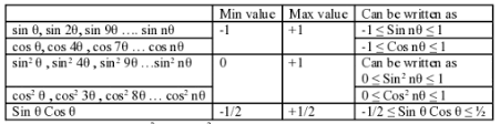 Table Of Trigonometric Values How To Find Maximum U0026 Minimum Values Of Trigonometric Expressions