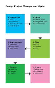 design management careers 92 best project 101 images on pinterest project management career
