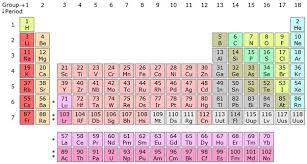 why is the periodic table called periodic why is the periodic table called the periodic table quora