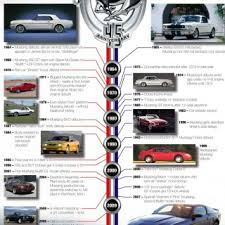 ford mustang history timeline ford mustang photo history johnywheels com
