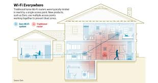 wifi mesh system to increase coverage in large house technology