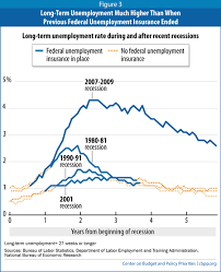 unemployment benefits for 1 3 million expire saturday here u0027s why