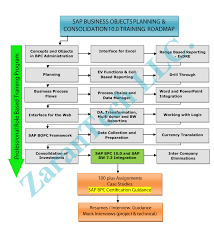 Sap Bi Resume Sample by Bw Integrated Planning Resume Internship Resume Example Intern