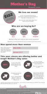 s day shopping 46 best infografikák ajándék vásárlás infographics gift