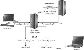 telecommunications and network security cissp practice exams