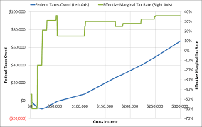 hacking the earned income tax credit go curry cracker