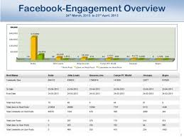 weekly social media report template sle social media analysis report