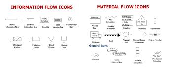 Value Stream Mapping Value Stream Definition Dragon1