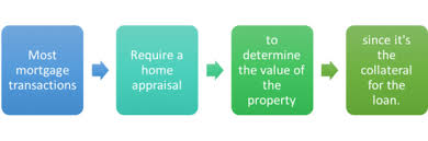 Home Appraisal Value Estimate by Mortgage Appraisals And Appraised Value The About Mortgage Com