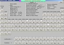 Ions Periodic Table Table With Names And Symbols Of The Elements