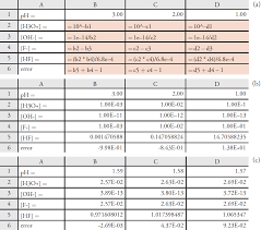 Formulas For Spreadsheets 6 10 Using Excel And R To Solve Equilibrium Problems Chemistry