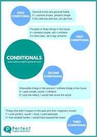 table of english tenses pdf xconditionals infographic jpg pagespeed ic ripimjbw6t jpg