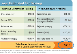 Bill Of Sales Form For A Car by Commuter Parking Account Wageworks