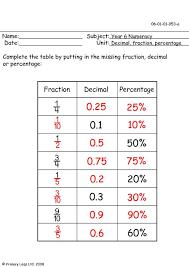 percent to decimal primaryleap co uk decimal fraction and percentage worksheet