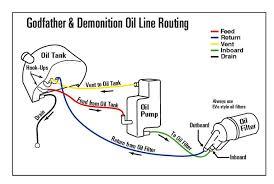 1999 harley evo oil lines diagram shovelhead oil line routing