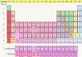 p table of elements cyberspace periodic table of element