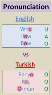 Curio Cabinets Pronunciation Common Turkish Vocabulary Words