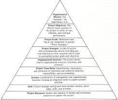 pyramiding project management productivity