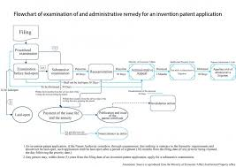 taipei wenping invention patent application process flow chart