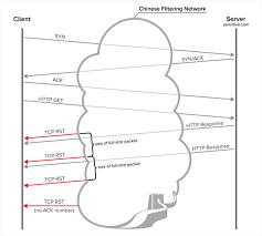 china manage block vpn access internet china quora