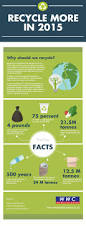 12 best future of money recycle more in 2015 visual ly