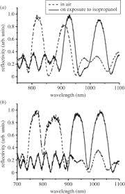 hybrid organic u2013inorganic porous semiconductor transducer for multi