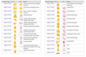 android emoji codes emoji world