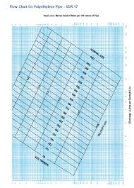 pipe friction loss table schedule 40 sprinkler pipe fire sprinkler spacing chart pictures to