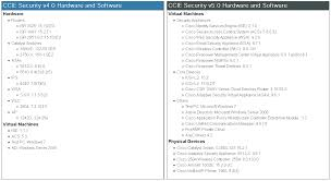 a new revision of ccie security to v5
