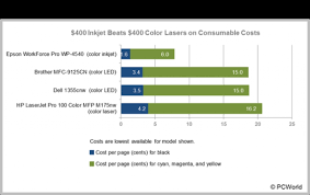 awesome and also interesting color laser printer cost per page for