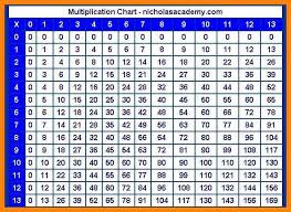 multiplication times table chart multiplication table 0 12 gidiye redformapolitica co