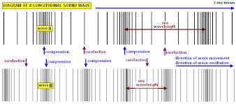 gcse aqa unit p1 5 use of waves for communication provide evidence