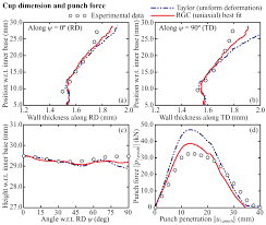 exterior wall thickness multiscale deep drawing analysis of dual phase steels using grain