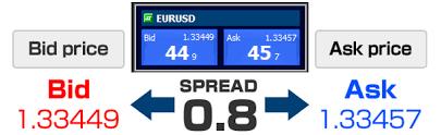 bid price comprendre la cotation des paires de devises forex