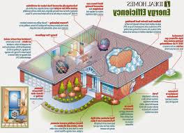 how to build a eco friendly house best perfect eco friendly house plans 2 18823