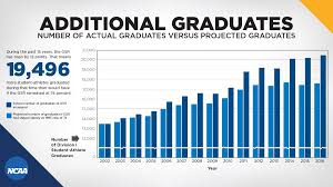 graduation success rate ncaa org the official site of the ncaa