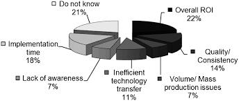 nanotechnology and its impact on construction bridging the gap
